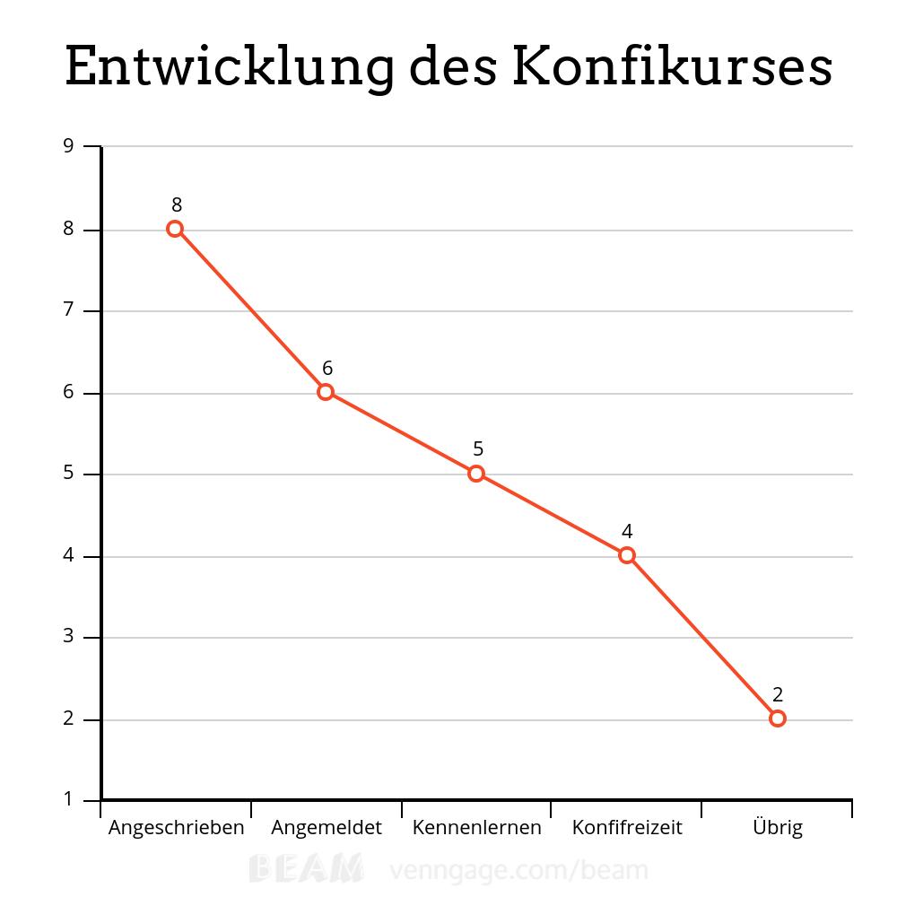 Grafik Entwicklung Konfikurs